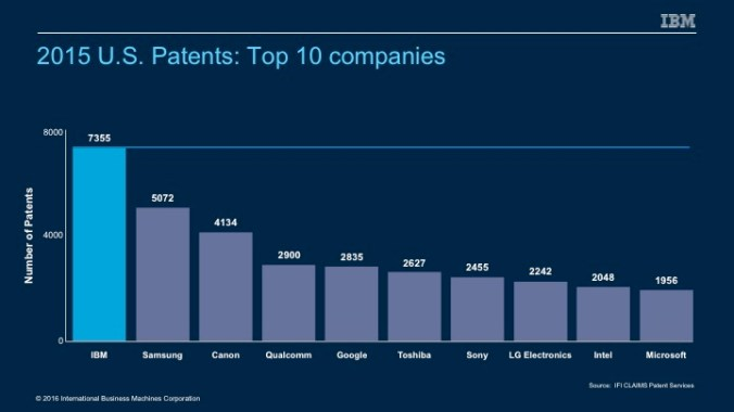 2015 Patents Top Ten IBM