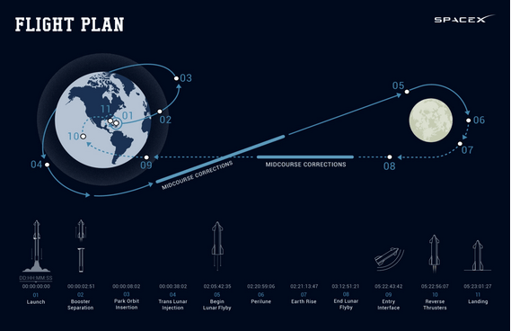 SpaceX 2023 Moon Flight Mission Offers Eight Free Seats for the Chosen Ones