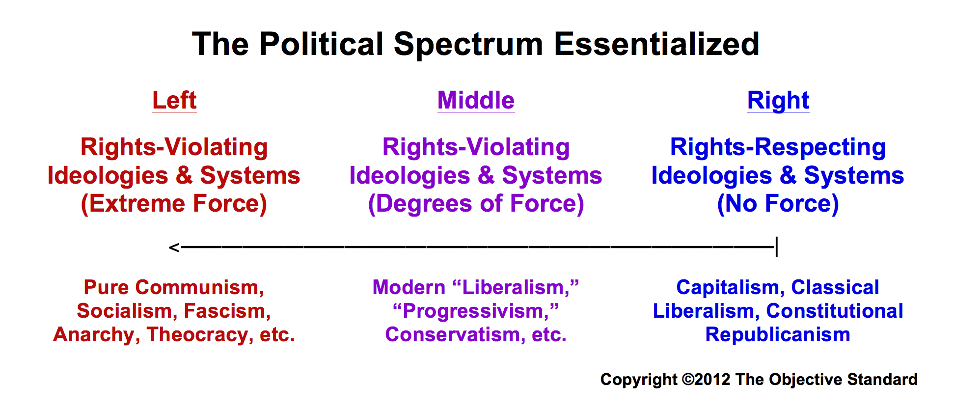 hight resolution of political left and right properly defined
