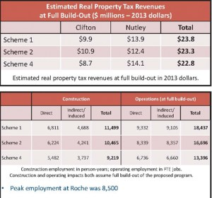 Charts courtesy Perkins Eastman report prepared for Joint Repurposing Committee