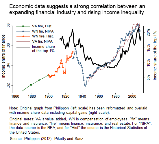financial-sector-consumed-americas-economic-growth