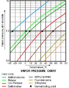 Vapor pressure graphs of various liquids the  coordinate crossing point  curve with atm line gives boiling temperature also knowino rh theochem