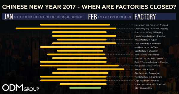 chinese new year 2017 when are factories closed - How Long Is The Chinese New Year