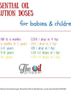 Dilution ratio for children also essential oils the oil dropper rh theoildropper