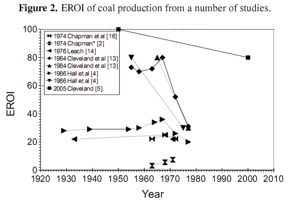 Figure2_EROI_Sustainability.png