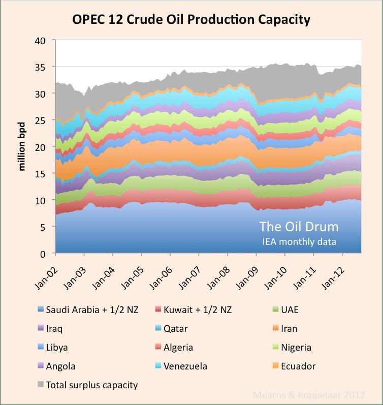 IEA_OPEC12_crude_capacity_0.png