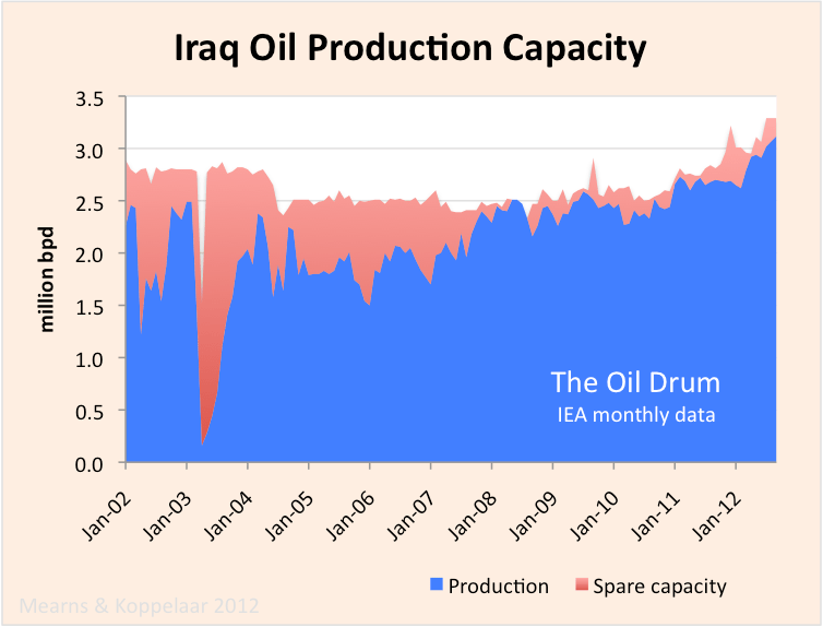 Iraq_crude_capacity.png