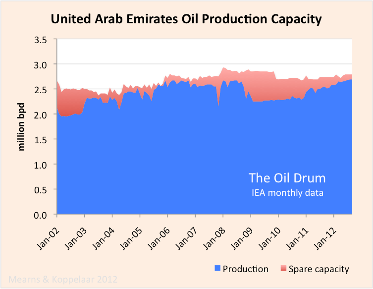 UAE_crude_capacity.png