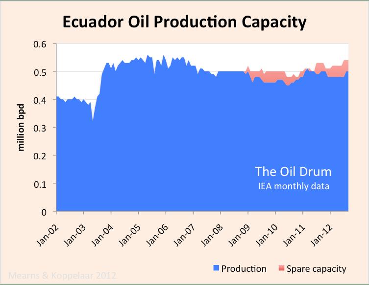 ecuador_crude_capacity.png