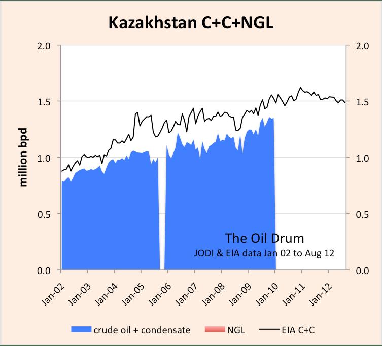 kazakhstan_JODI_EIA_C+C.png