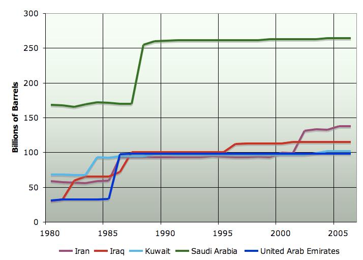 NPB reserves graph