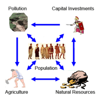 limits to growth cycle