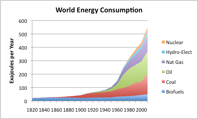 https://i0.wp.com/www.theoildrum.com/files/world-energy-consumption-by-source.png