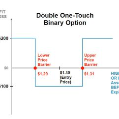 Knock In Option Payoff Diagram Oil Refinery Layout Double One Touch Binary Options Explained Graph Showing The Expected Profit Or Loss For