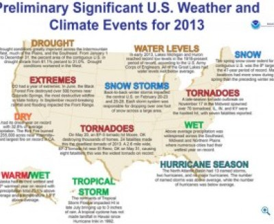 weather extremes