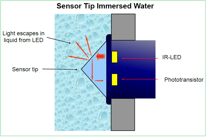 Water Sensor Circuit Pictures For Their Water Sensor Circuit Products