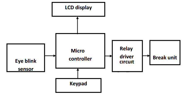 Vehicle safety speed controller under driver fatigue using