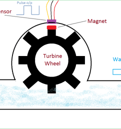 how water flow sensor works [ 1434 x 776 Pixel ]
