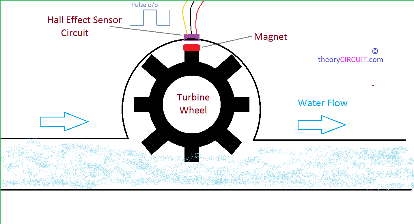 hight resolution of how water flow sensor works