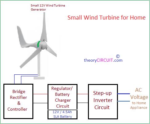 Home Wind Turbine Wiring Diagram | Wind Generator Home Wiring Basics |  | Wiring Diagram