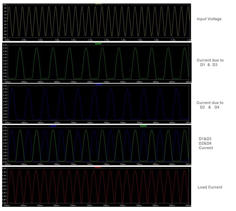medium resolution of the first wave represents the input voltage and then each diode output current and voltage plotted finally the load current appeared on load resistor rl