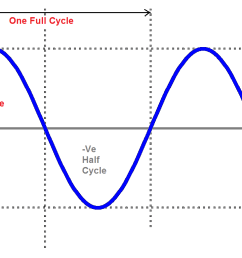 during the negative cycle of the input terminal b is positive with respect to terminal a and now the current flows through d2 diode rl and d4 diode  [ 1162 x 768 Pixel ]