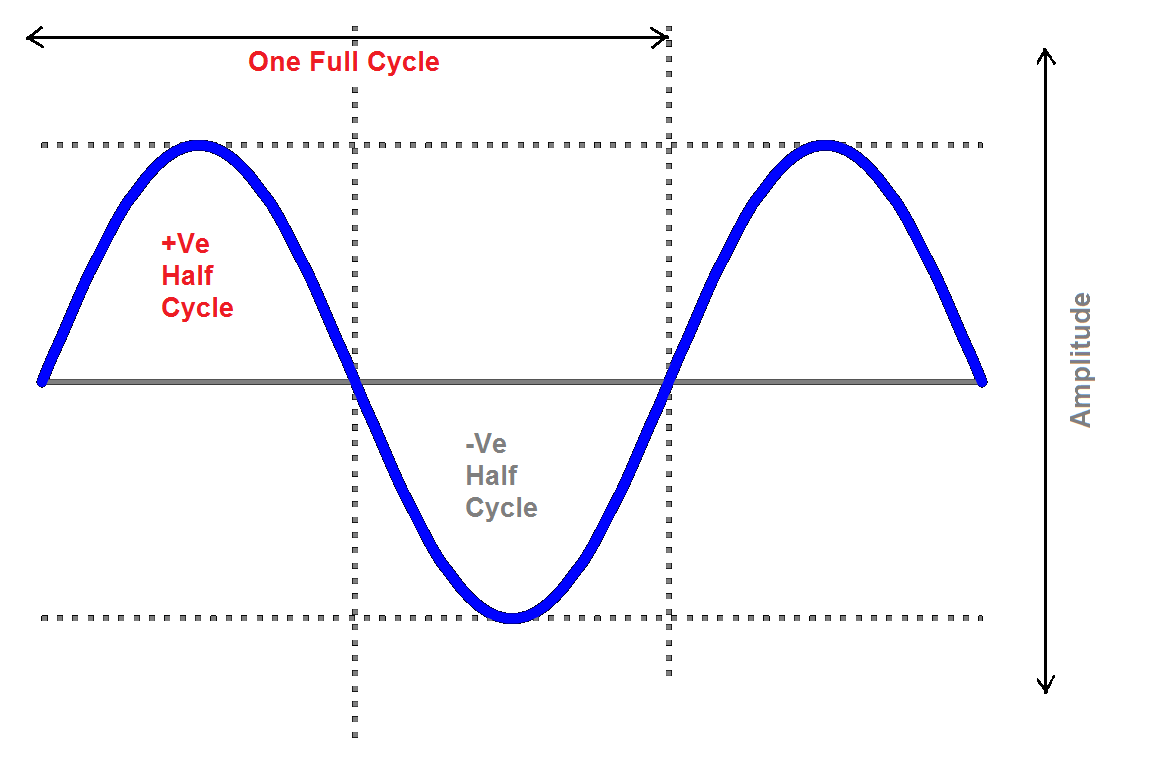 hight resolution of during the negative cycle of the input terminal b is positive with respect to terminal a and now the current flows through d2 diode rl and d4 diode