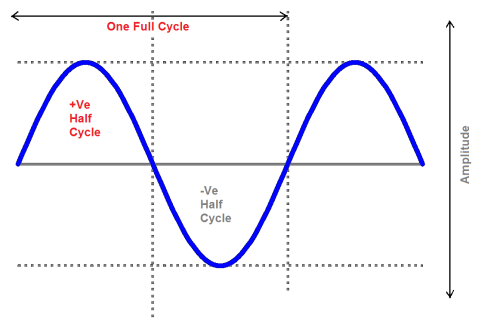 small resolution of during the negative cycle of the input terminal b is positive with respect to terminal a and now the current flows through d2 diode rl and d4 diode