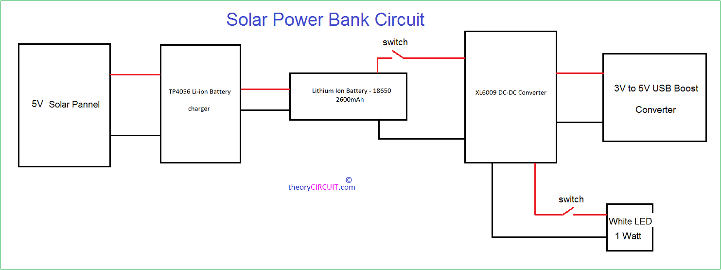 hight resolution of this block diagram describes about the power bank design first one is 5v 500ma solar panel then li ion battery charger breakout board tp4056 then two