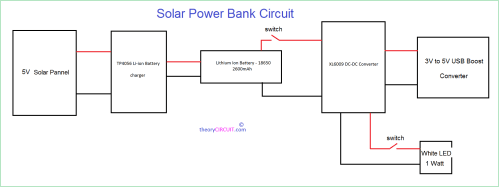 small resolution of this block diagram describes about the power bank design first one is 5v 500ma solar panel then li ion battery charger breakout board tp4056 then two