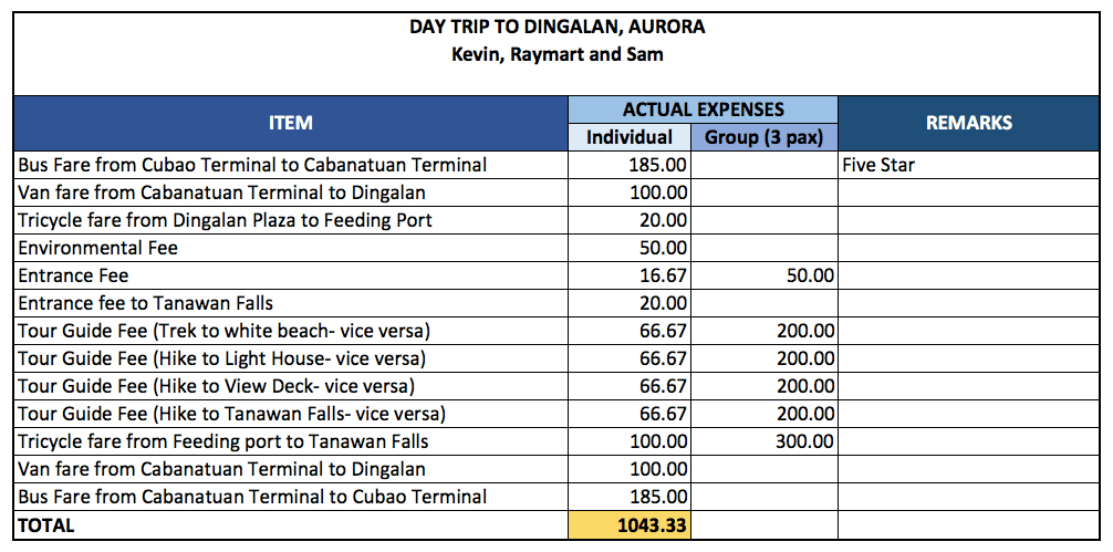 budget and expenses for a day tour in dingalan aurora