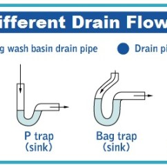 Unclog Kitchen Drain Yellow Appliances Clogged Cleaning Service Houston Tx Diagram To Sinks Tubs Shower Drains Clears Pipes