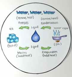 the water cycle diagram pdf [ 1024 x 1024 Pixel ]
