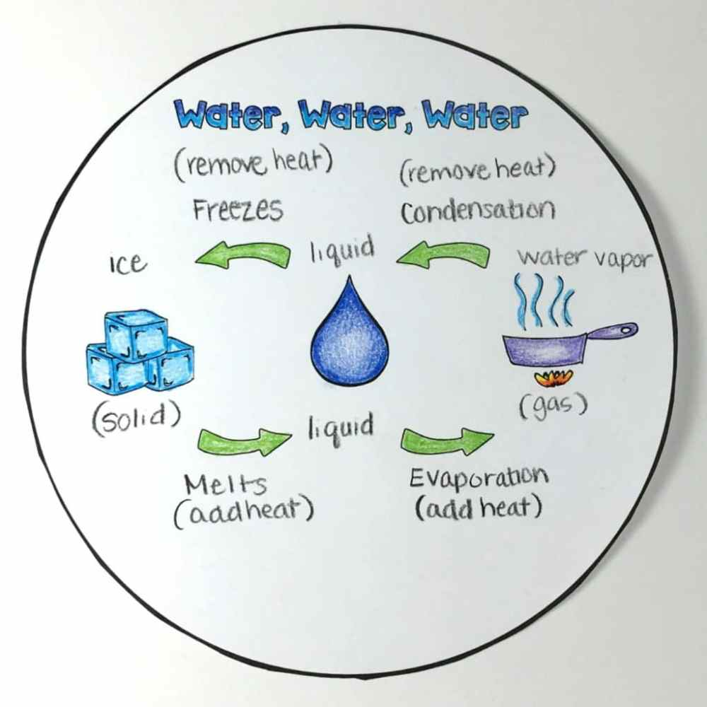 medium resolution of the water cycle diagram pdf