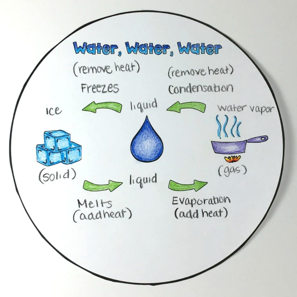 hight resolution of the water cycle diagram pdf