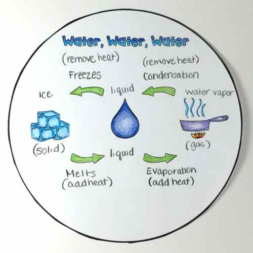 small resolution of the water cycle diagram pdf