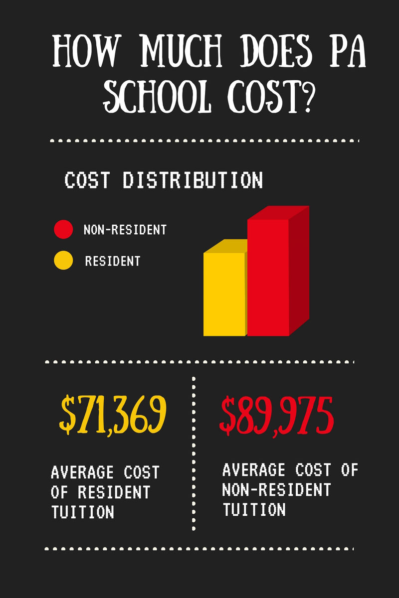 How Much Does it Cost to go to Physician Assistant PA School  The Physician Assistant Life