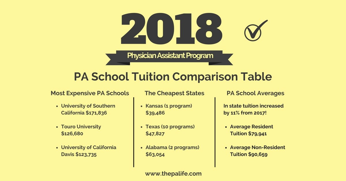 2018 Physician Assistant School Tuition and Fees Cost Comparison Table  The Physician