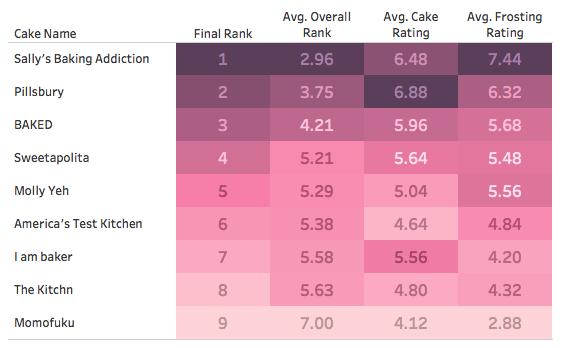 Sprinkle cake ranking table