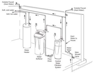 Home water softeners