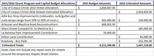Updated Expense Sheet for ADA, Sidewalks, and Street Reconstruction