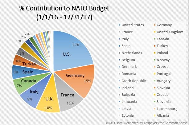 NATO Budget Pie Chart 2