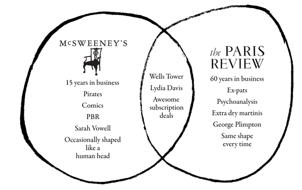 Start 2014 with a Dual Subscription to McSweeney's and The