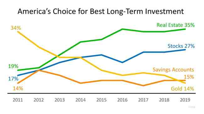 4 Most Popular Bottom Line Investments in America