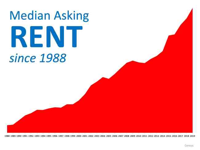 Renting or Owning, What Is Better for You?