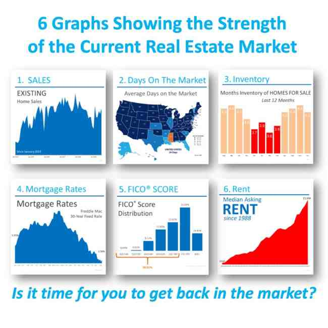 6 Graphs Showing the Strength of the Current Housing Market [INFOGRAPHIC]
