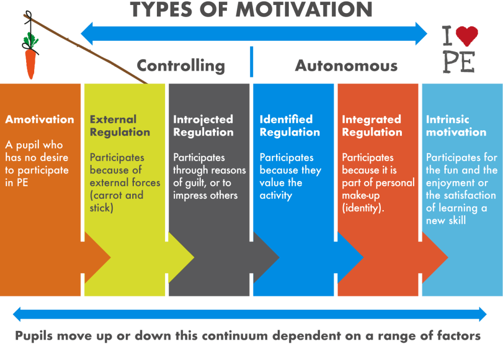 medium resolution of table outlining the spectrum between extrinsic and intrinsic motivation