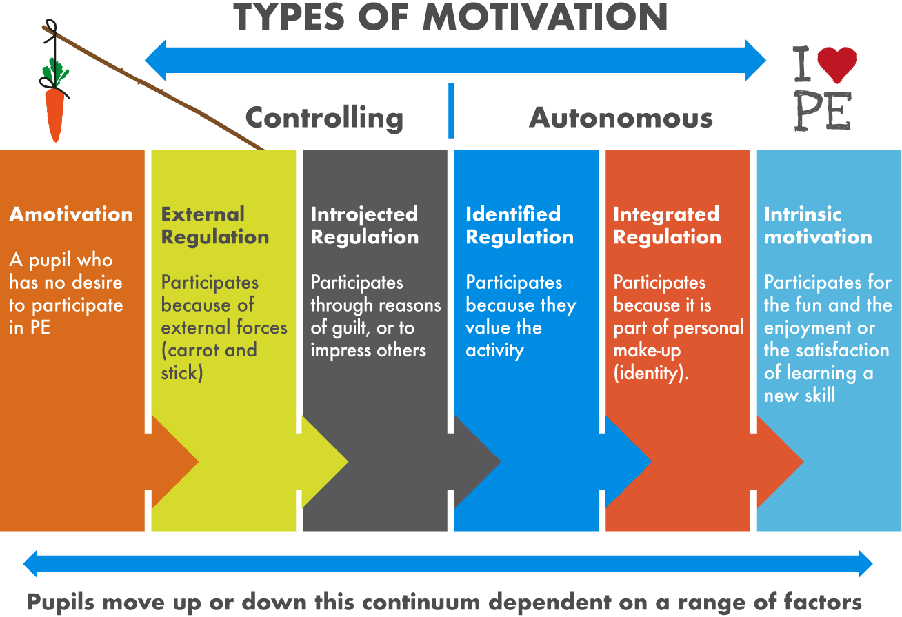hight resolution of table outlining the spectrum between extrinsic and intrinsic motivation