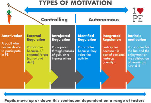 small resolution of table outlining the spectrum between extrinsic and intrinsic motivation
