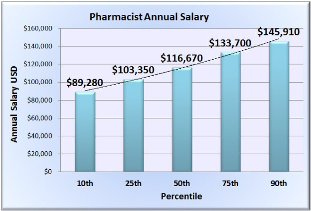 Pharmacist Salaries - The Pharmacist Blog